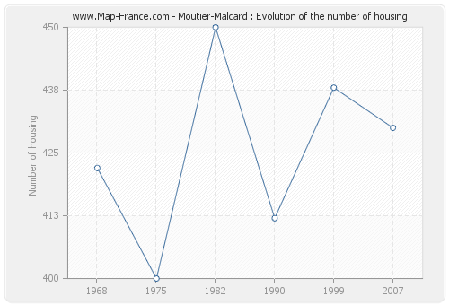 Moutier-Malcard : Evolution of the number of housing