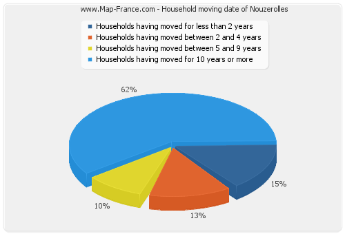 Household moving date of Nouzerolles
