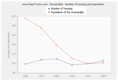 Nouzerolles : Number of housing and population