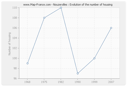 Nouzerolles : Evolution of the number of housing