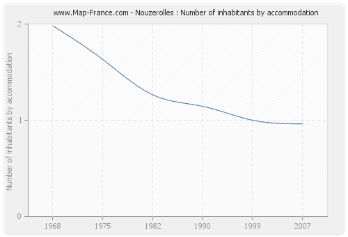 Nouzerolles : Number of inhabitants by accommodation