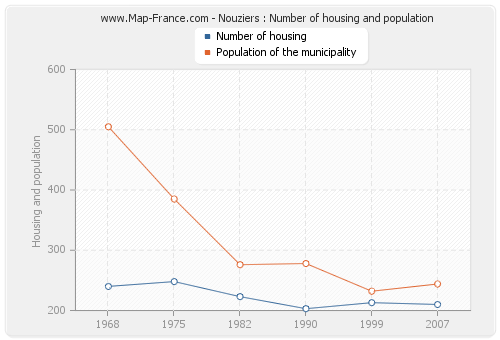 Nouziers : Number of housing and population
