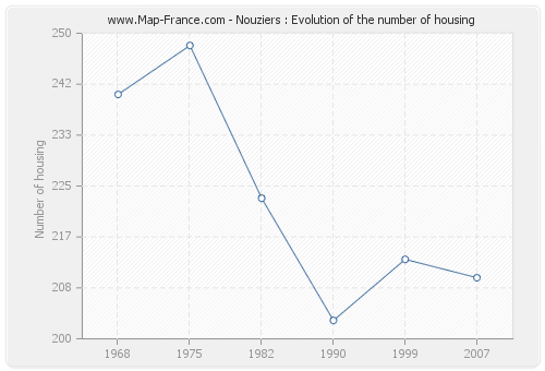 Nouziers : Evolution of the number of housing