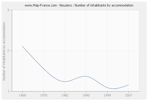 Nouziers : Number of inhabitants by accommodation