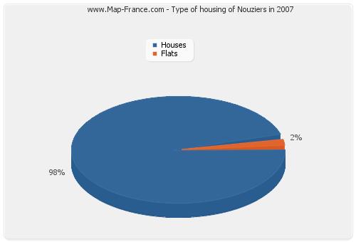 Type of housing of Nouziers in 2007