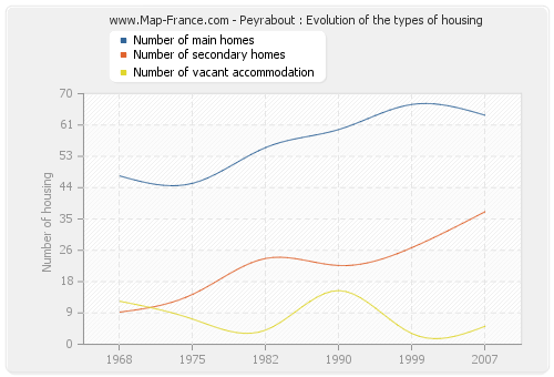 Peyrabout : Evolution of the types of housing