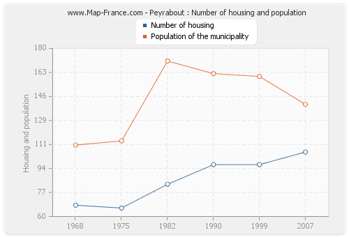 Peyrabout : Number of housing and population
