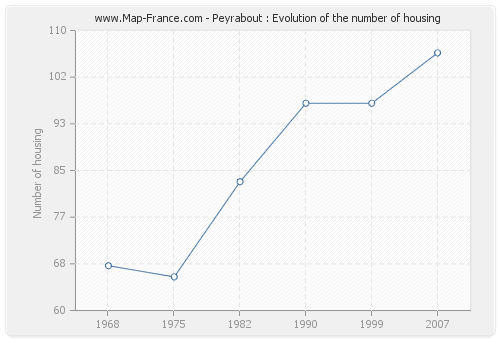 Peyrabout : Evolution of the number of housing
