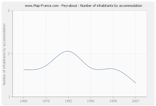 Peyrabout : Number of inhabitants by accommodation