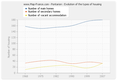 Pontarion : Evolution of the types of housing