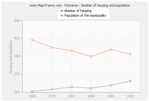 Pontarion : Number of housing and population