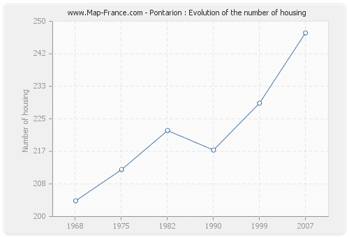 Pontarion : Evolution of the number of housing