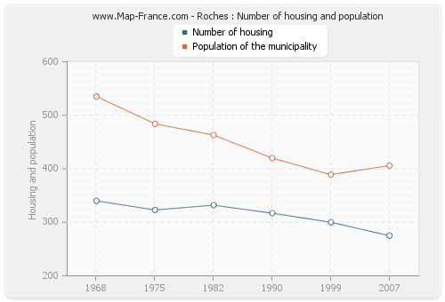 Roches : Number of housing and population