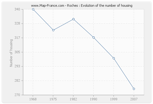 Roches : Evolution of the number of housing