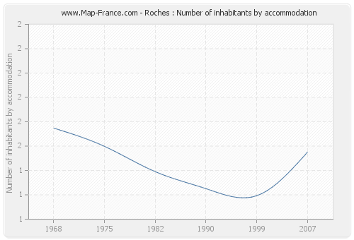 Roches : Number of inhabitants by accommodation