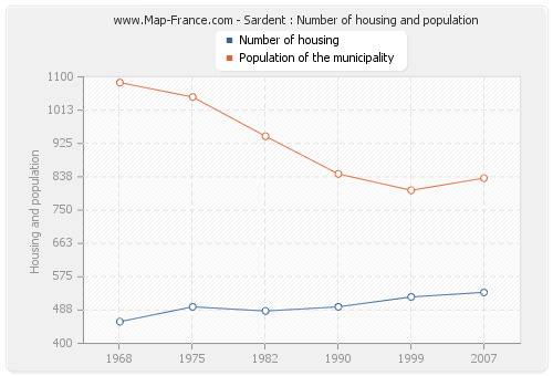 Sardent : Number of housing and population