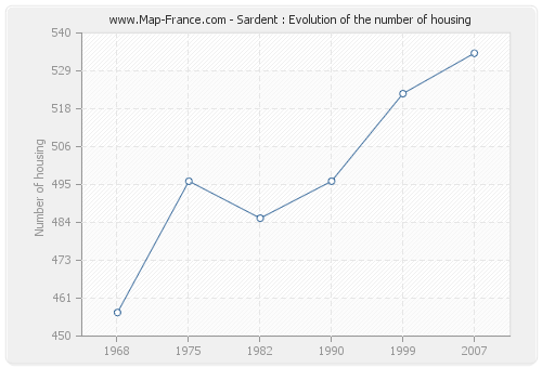 Sardent : Evolution of the number of housing