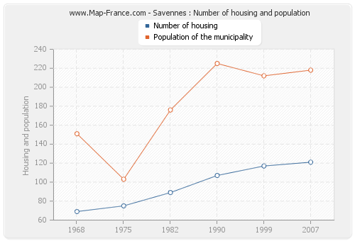 Savennes : Number of housing and population