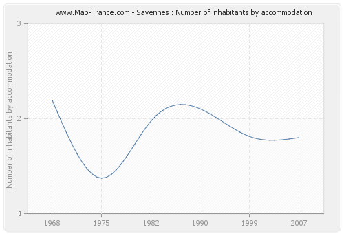 Savennes : Number of inhabitants by accommodation