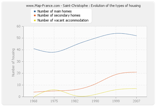 Saint-Christophe : Evolution of the types of housing