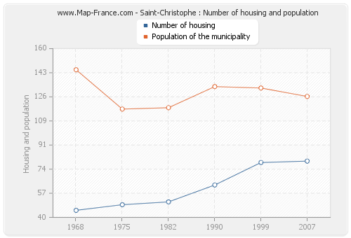 Saint-Christophe : Number of housing and population