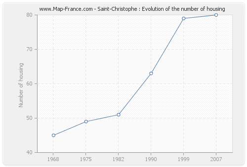 Saint-Christophe : Evolution of the number of housing