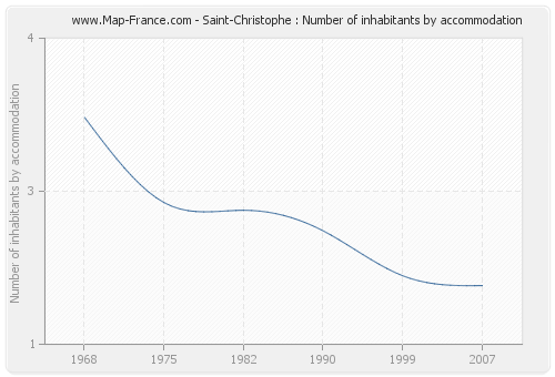 Saint-Christophe : Number of inhabitants by accommodation