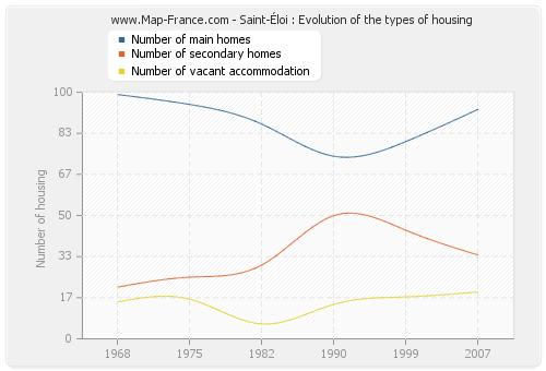 Saint-Éloi : Evolution of the types of housing