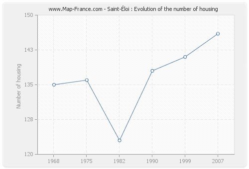 Saint-Éloi : Evolution of the number of housing