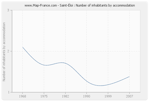 Saint-Éloi : Number of inhabitants by accommodation