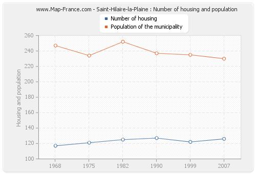 Saint-Hilaire-la-Plaine : Number of housing and population