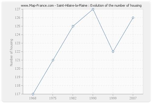 Saint-Hilaire-la-Plaine : Evolution of the number of housing