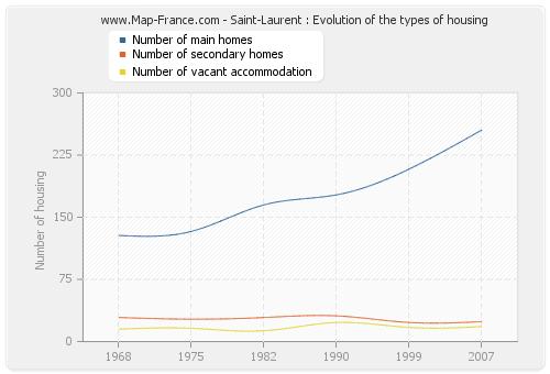 Saint-Laurent : Evolution of the types of housing