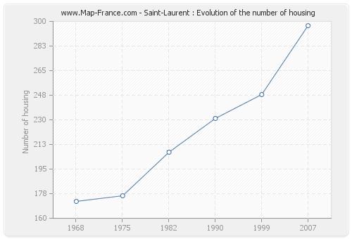 Saint-Laurent : Evolution of the number of housing