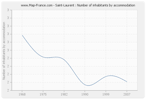 Saint-Laurent : Number of inhabitants by accommodation