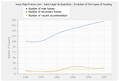 Saint-Léger-le-Guérétois : Evolution of the types of housing