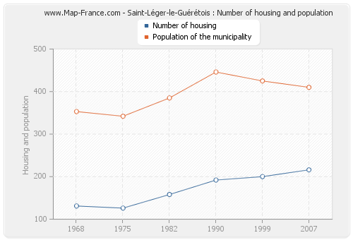 Saint-Léger-le-Guérétois : Number of housing and population