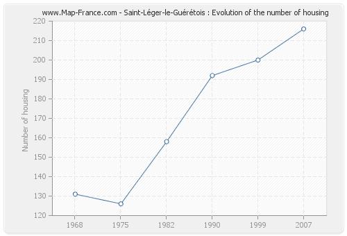 Saint-Léger-le-Guérétois : Evolution of the number of housing