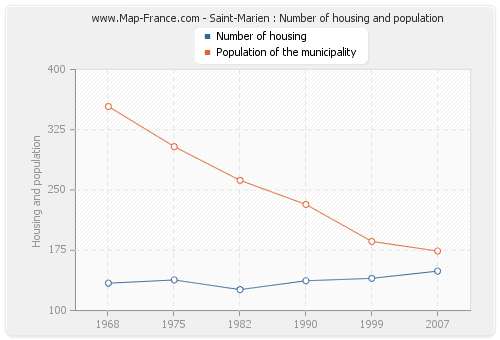 Saint-Marien : Number of housing and population