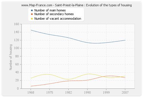 Saint-Priest-la-Plaine : Evolution of the types of housing