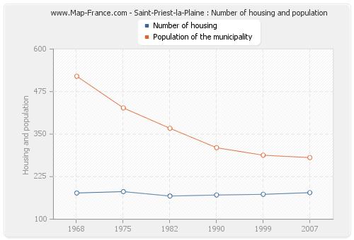 Saint-Priest-la-Plaine : Number of housing and population