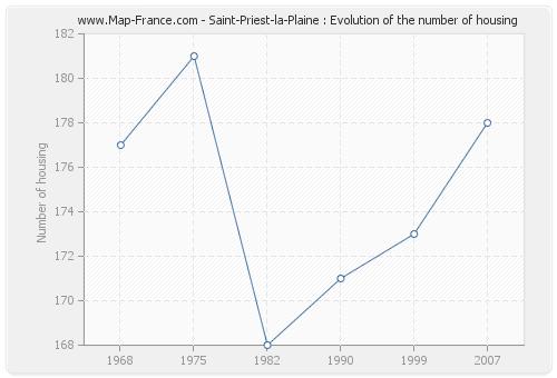 Saint-Priest-la-Plaine : Evolution of the number of housing