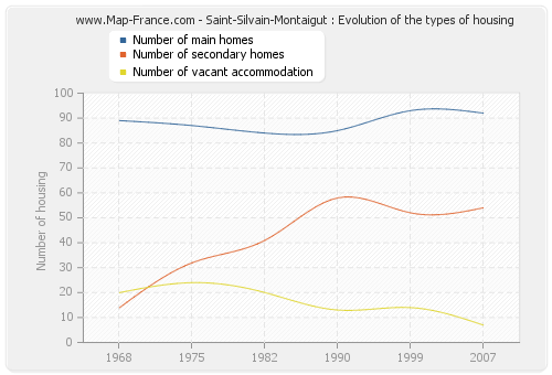 Saint-Silvain-Montaigut : Evolution of the types of housing
