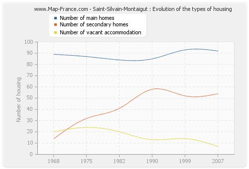 Saint-Silvain-Montaigut : Evolution of the types of housing