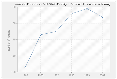 Saint-Silvain-Montaigut : Evolution of the number of housing