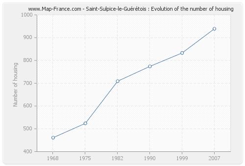 Saint-Sulpice-le-Guérétois : Evolution of the number of housing