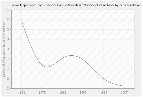 Saint-Sulpice-le-Guérétois : Number of inhabitants by accommodation