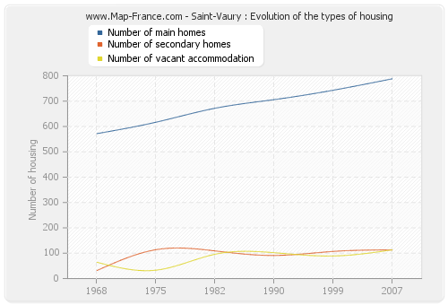 Saint-Vaury : Evolution of the types of housing