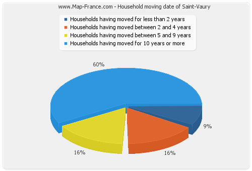 Household moving date of Saint-Vaury