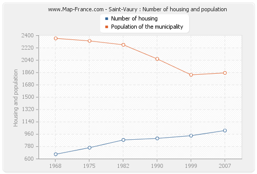 Saint-Vaury : Number of housing and population